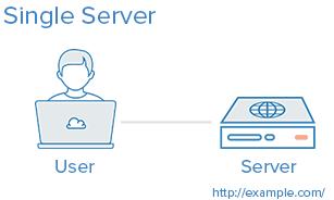 single_server