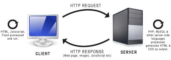 ServerSide