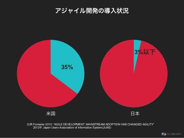 Tinh trạng đáp ứng Agile ở Mỹ và Nhật